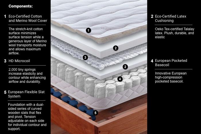 Alpine Hdm Mattress Berkeley Ca European Sleep Works