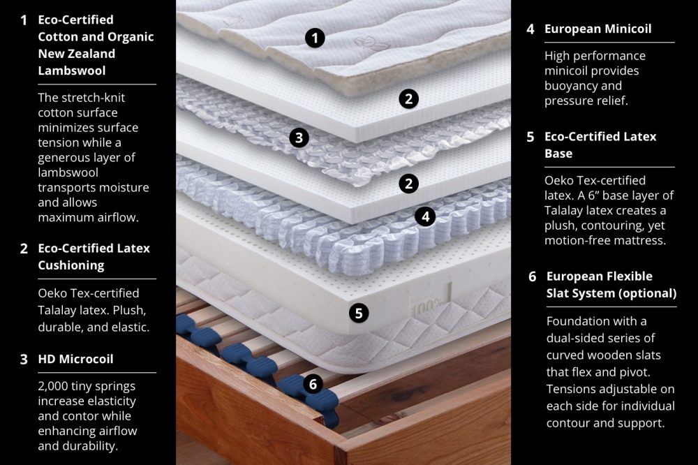 Latex Ii Hdm Mattress Berkely Ca European Sleep Works